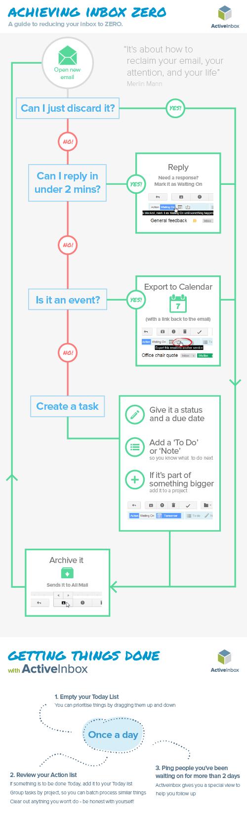 Achieving Inbox Zero in Gmail - ActiveInbox
